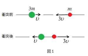 衝突1:3図1