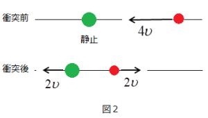 衝突1:3図2