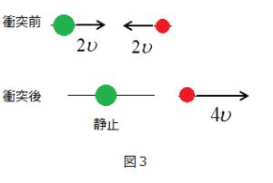 衝突1:3図3