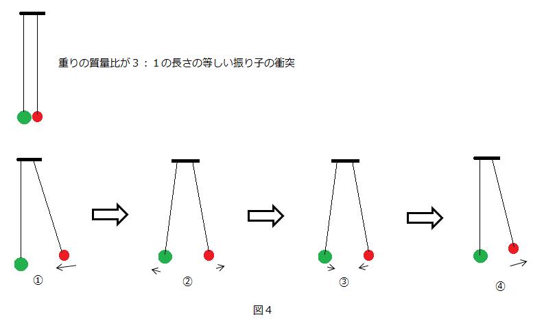 衝突1:3図4