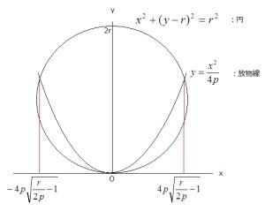 円と放物線